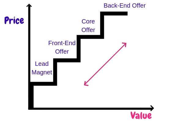 Value Ladder Sales Funnel