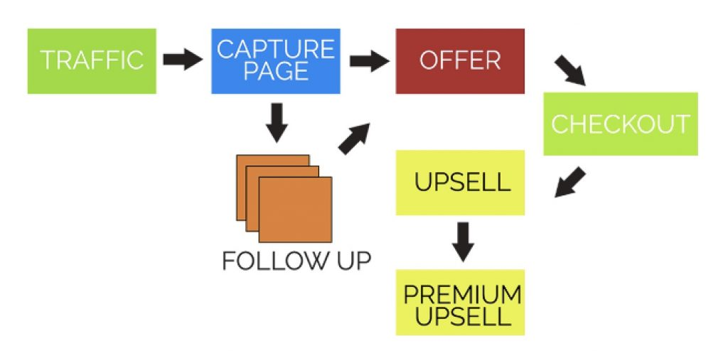 Online Sales Funnel - Upsell and Downsell