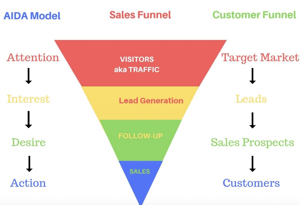 The Steps of a Sales Funnel