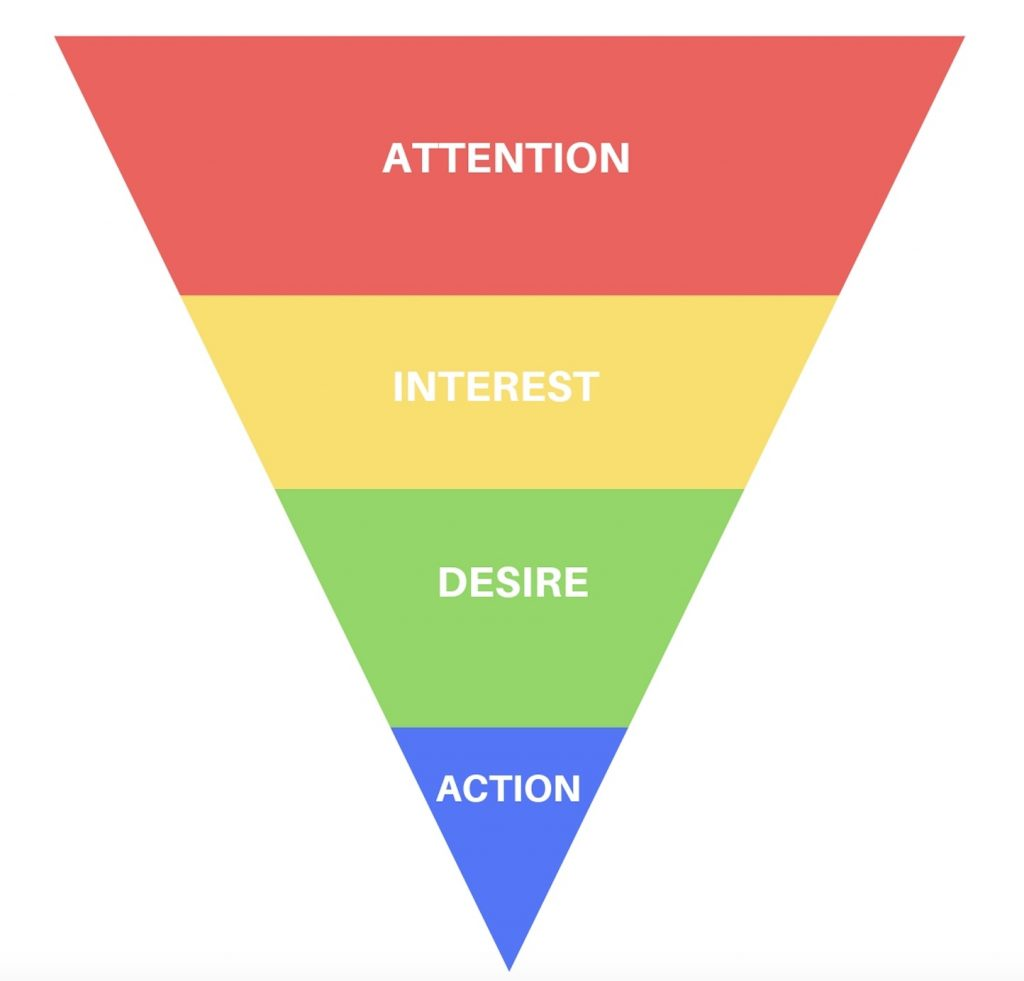 Online Sales Funnel - AIDA Model
